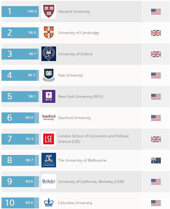 melhores-universidades-mundo