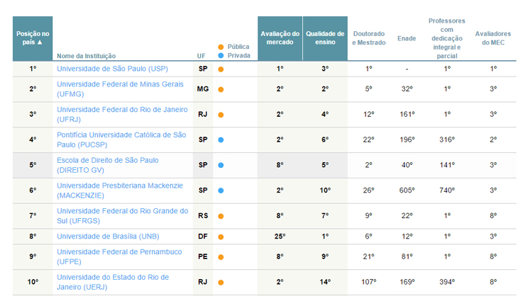 melhores-faculdades-direito-brasil