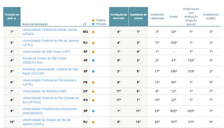 ranking-melhores-universidades-direito-folha